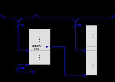 Страничная адресация, 2Мб страницы, без PAE